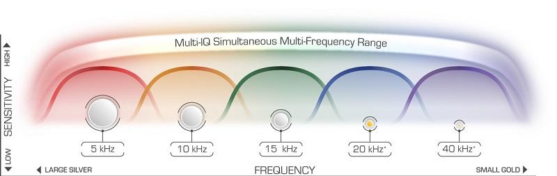 چندین فرکانس مجزای Multi-IQ همزمان